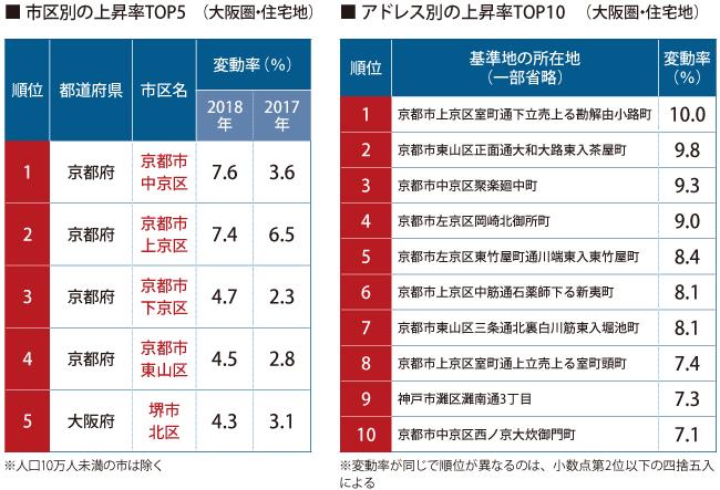 ■市区別の上昇率TOP5(大阪圏・住宅地)/■アドレス別の上昇率TOP10(大阪圏・住宅地)