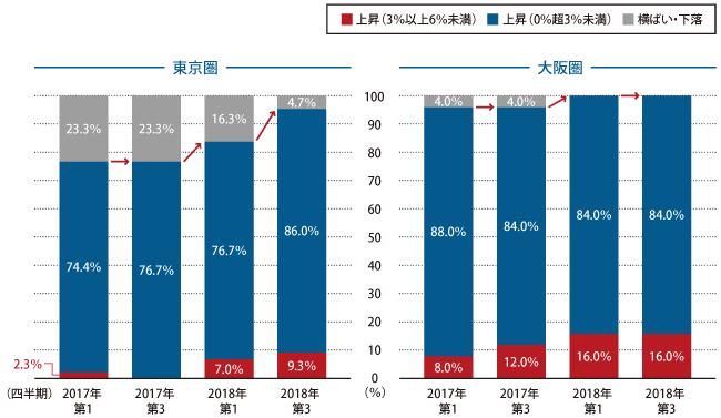 地価「上昇」地区比率の推移