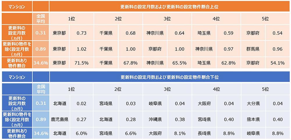 全国の賃貸マンションの更新料共同調査結果