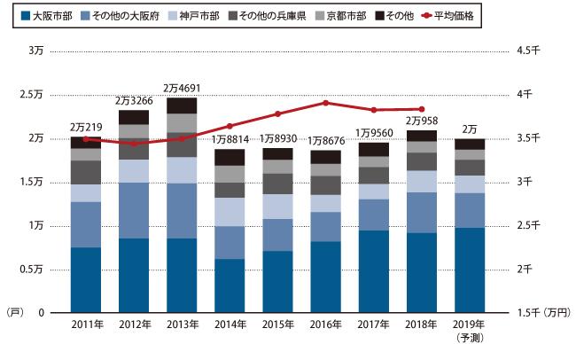 近畿圏新築マンション販売戸数と価格の推移