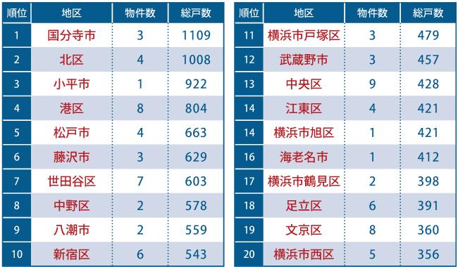 2018年上半期(1~6月) 地区別の完成物件数・戸数