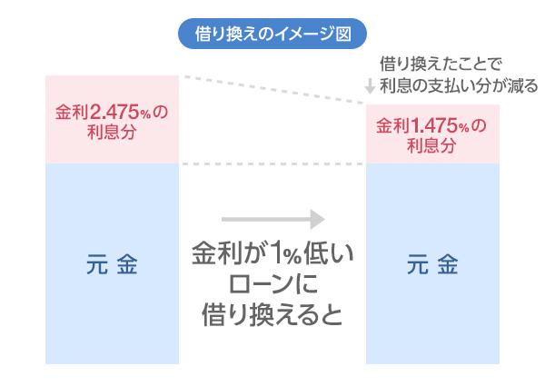 借り換え図のイメージ