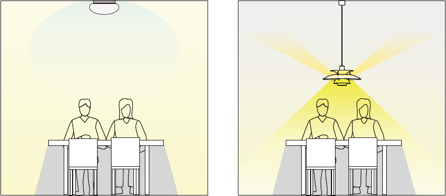 シーリングライトよりもペンダントライトを使用したほうが食卓が明るくなるイメージ図