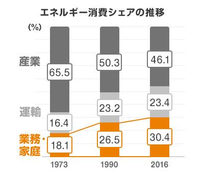エネルギー消費シェアの推移