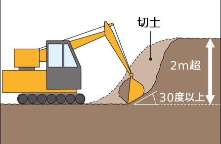 切土で、高さが2mを超える崖(30度以上の斜面)を生ずる工事
