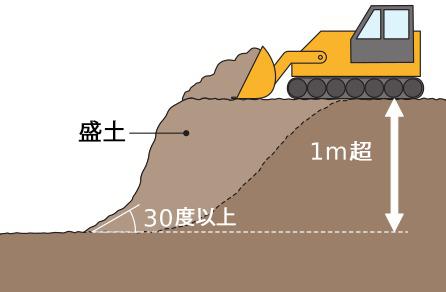 盛土で、高さが1mを超える崖を生ずる工事