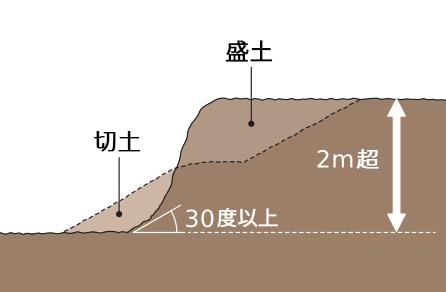 切土と盛土を同時に行う時、盛土は1m以下でも切土と合わせて高さが2mを超える崖を生ずる工事