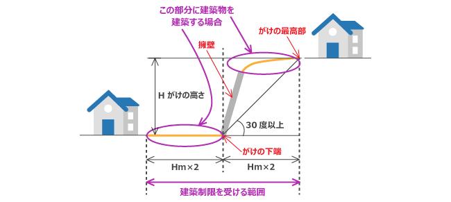 東京都のがけ条例