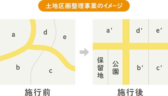 土地区画整理事業のイメージ