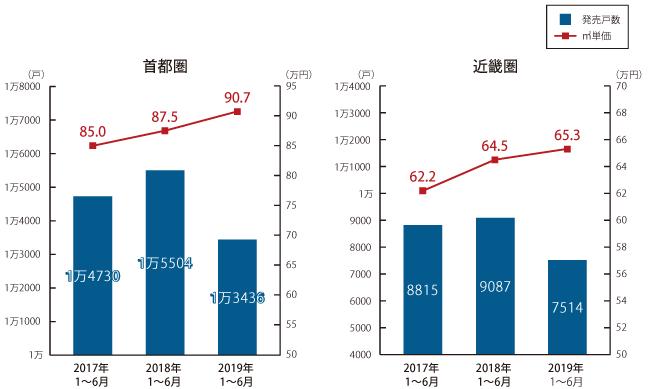 上半期(1~6月)の新築マンション発売戸数と平米単価の推移