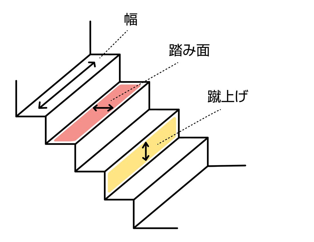 階段の説明イラスト