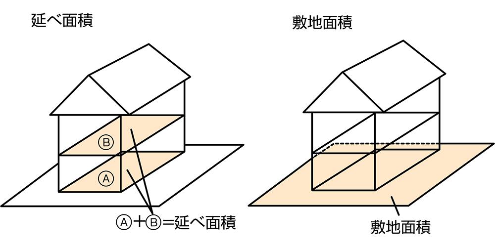 延べ 床 面積 と は 延べ床面積とは【住宅建築用語の意味】