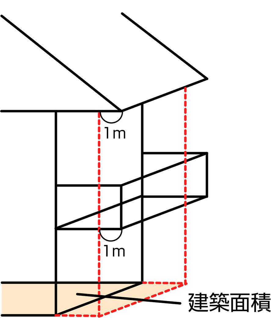 建築面積の説明イラスト