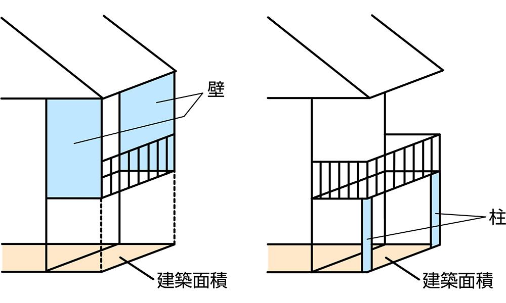 両側に壁や柱があると建築面積に含まれる説明イラスト