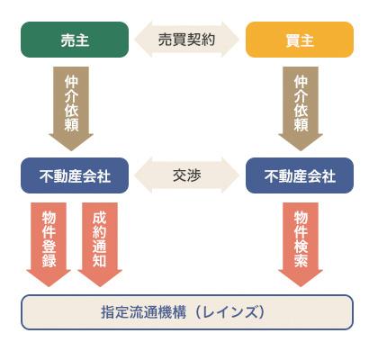 指定流通機構を通じた不動産売買のイメージ