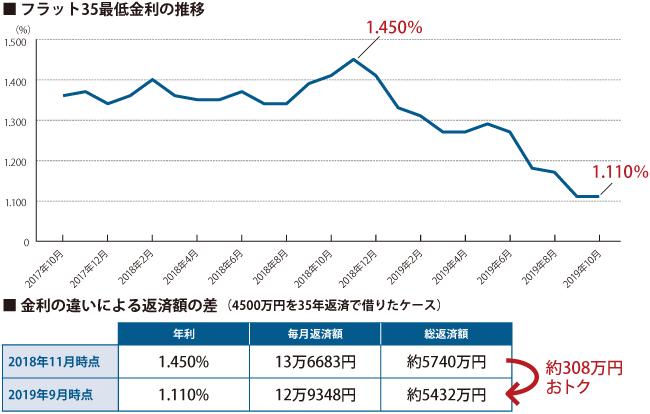 フラット35最低金利の推移/金利の違いによる返済額の差