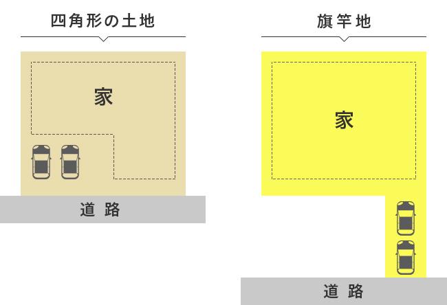 一般的な土地と、旗竿地の駐車スペースの取り方