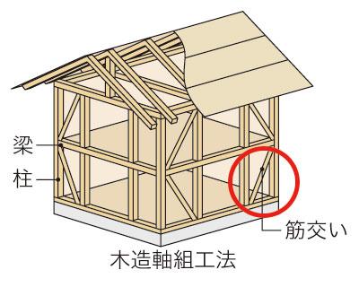 木造軸組工法の耐力壁