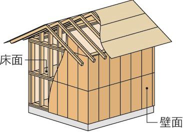 2×4(ツーバイフォー)工法の耐力壁