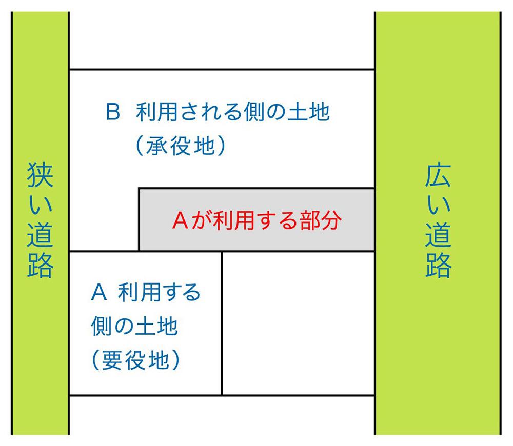 通行地役権を設定した例
