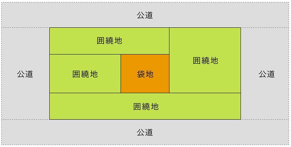 囲繞地通行権の例