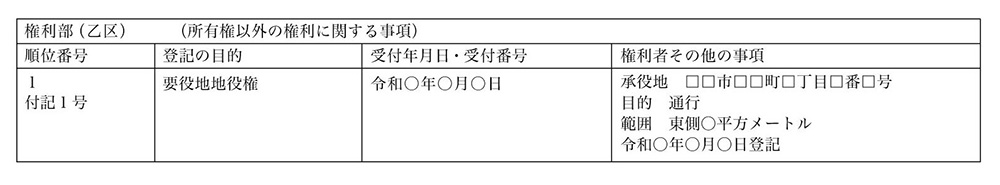 登記後の登記簿の一例(要役地)