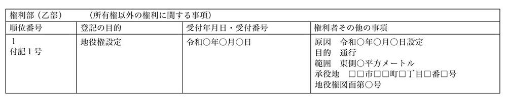 登記後の登記簿の一例(承役地)