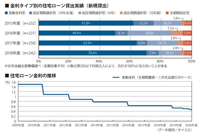 金利タイプ別の住宅ローン貸出実績(新規貸出)/住宅ローン金利の推移