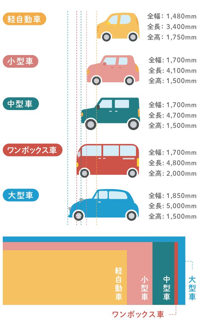車 サイズ 普通