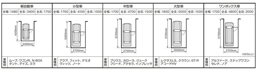 車種別駐車場の広さの目安の一例