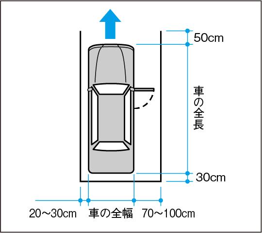 直角駐車の場合に必要なゆとり