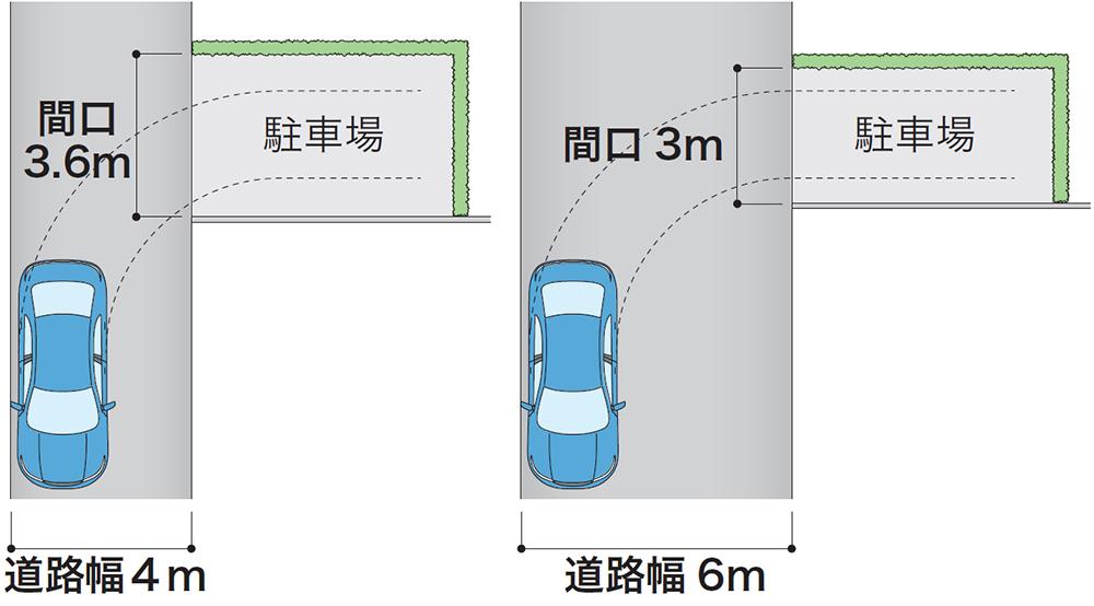 前面道路幅に対して必要な間口の広さ