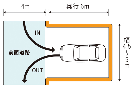 前面道路に垂直な駐車スペース