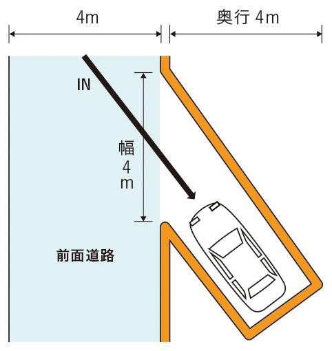前面道路に平行な駐車スペース