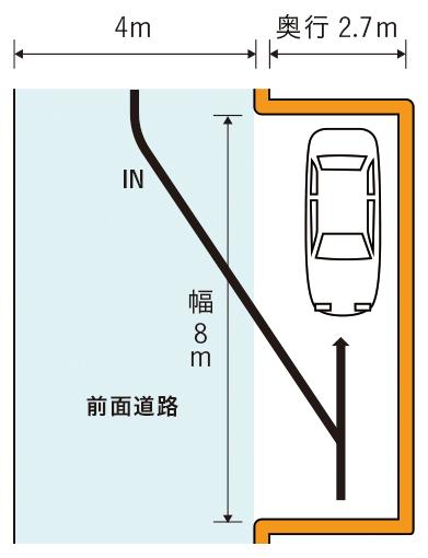 前面道路に対して斜めな駐車スペース