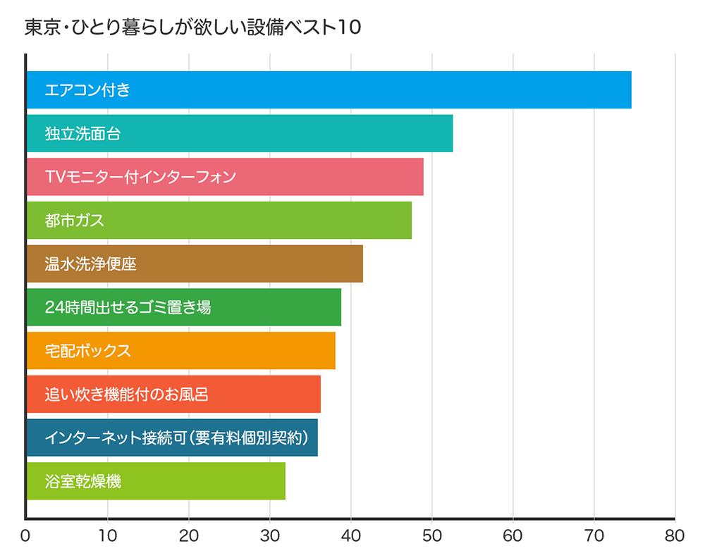 東京の一人暮らしが欲しい設備ベスト10のグラフ