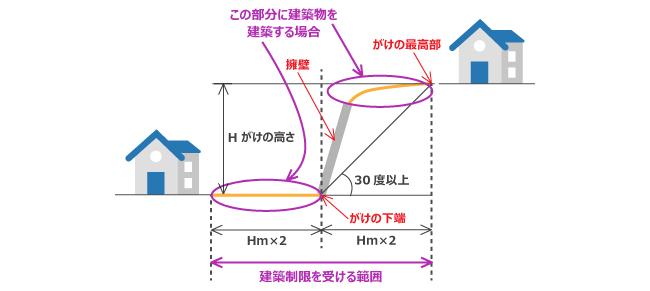 東京都のがけ条例の説明図