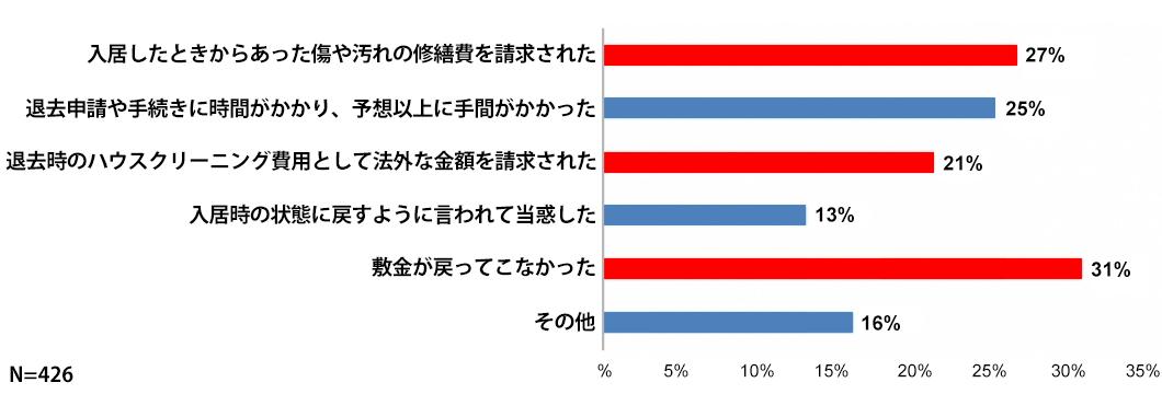 「ひとり暮らしの賃貸住宅から引っ越すとき、失敗したと感じた経験や、トラブルになった(なりそうだった)経験」が「ある」と答えた31%の人に聞いた、その具体的な内容(出典/ハウスメイトパートナーズ「『引っ越し時のトラブル経験』に関する実態調査」より)