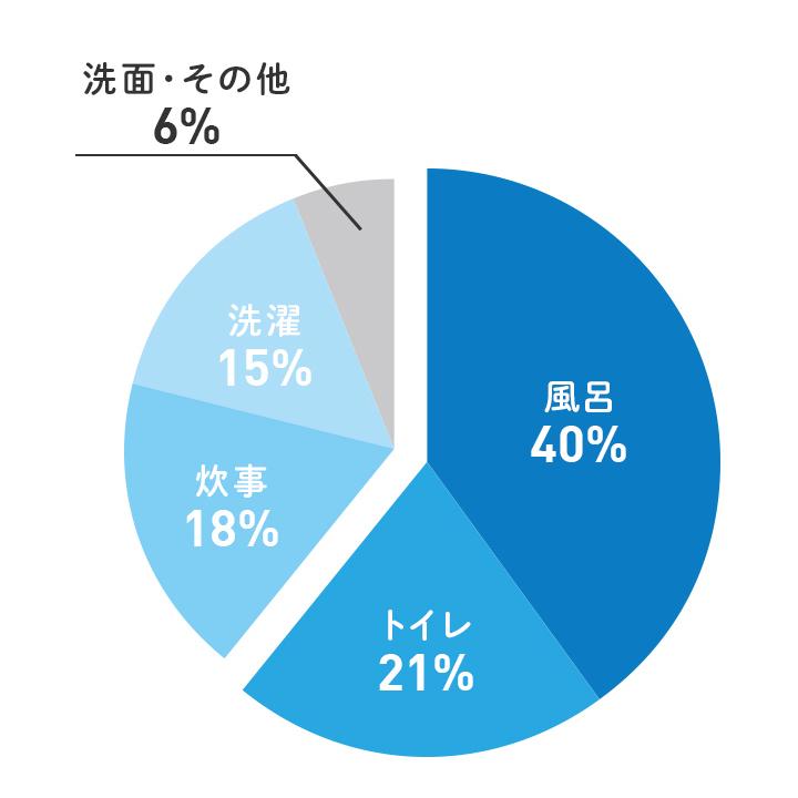 日常生活での水道使用箇所のグラフ