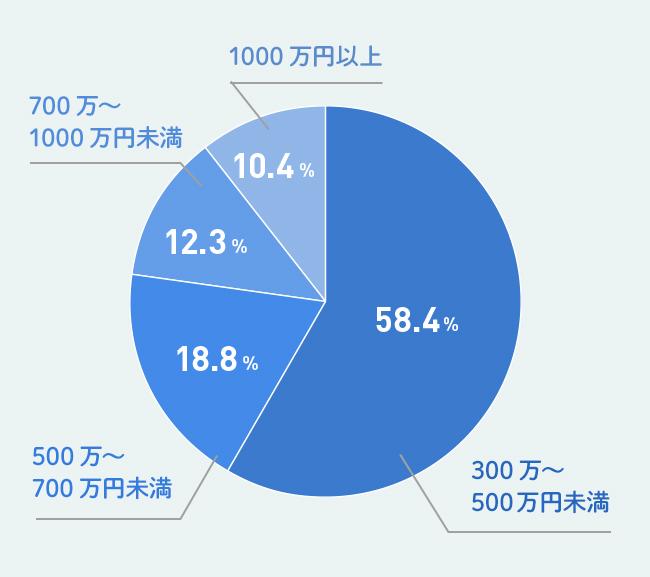 マンションのリフォーム費用は300万~500万円未満が58.4%、500万~700万円未満が18.8%、700万~1000万円未満が12.3%、1000万円以上が10.4%という結果になった