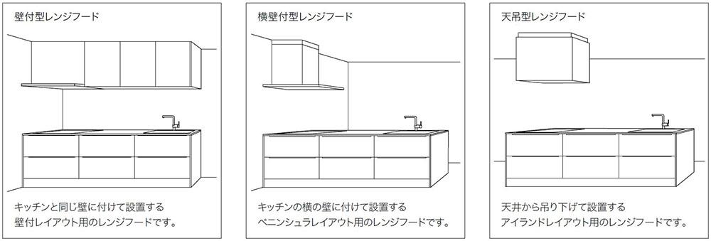 壁付け型、ペニンシュラ型、アイランド型それぞれのキッチンレイアウト例
