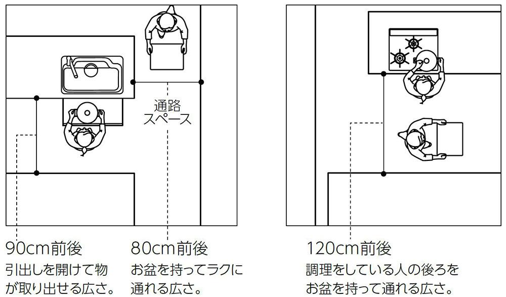 キッチンの通路幅例