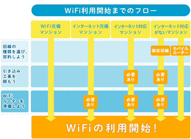 Wi-Fi利用開始までのフロー