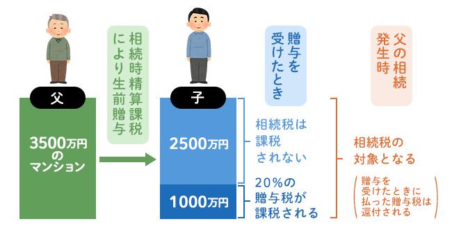 3500万円のマンションを贈与する例