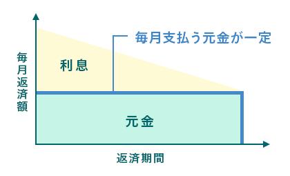 元金均等返済の図