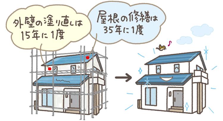 外壁や屋根のリフォームをまとめてリフォームすれば足場代が1回分浮きます
