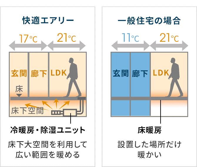 1階全体の温度差のイメージ