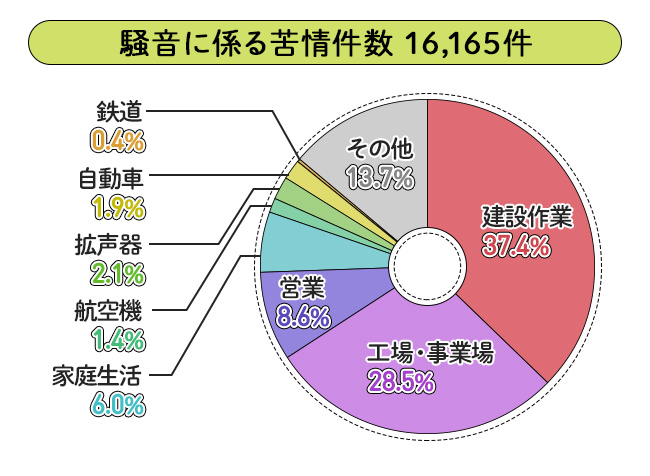 発生源別苦情件数の図