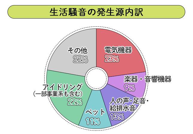 生活騒音の発生源内訳の図