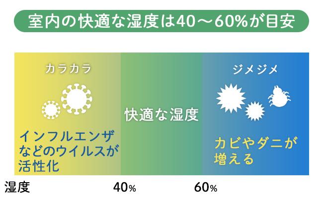 室内の快適な湿度を示した図